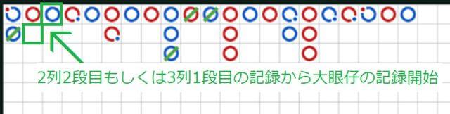 大眼仔の記録が始まるのは、大路が2列の2段目もしくは3列目に突入してから